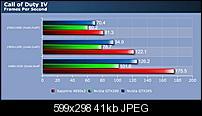 Kliknite na sliku za veću verziju  Ime:GTX285_CoD4.jpg Viđeno:36 puta Veličina:41,2 KB ID:33990
